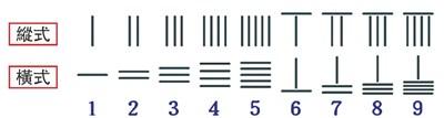 之前提过,中国古代都是运用算筹来计算的,数字都是以算筹排列而成.图片